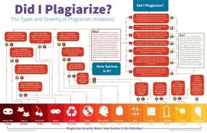 Did I plagiarize? (Newbold, 2014)